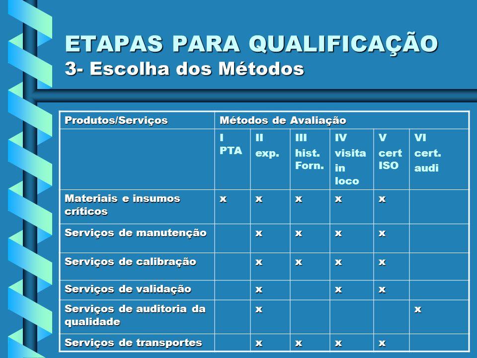 ETAPAS PARA QUALIFICAÇÃO 3- Escolha dos Métodos