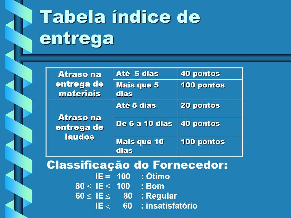 Tabela índice de entrega