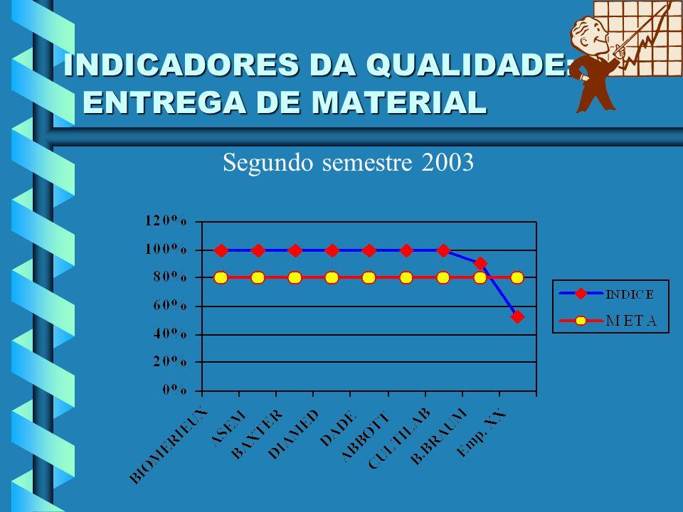 INDICADORES DA QUALIDADE: ENTREGA DE MATERIAL