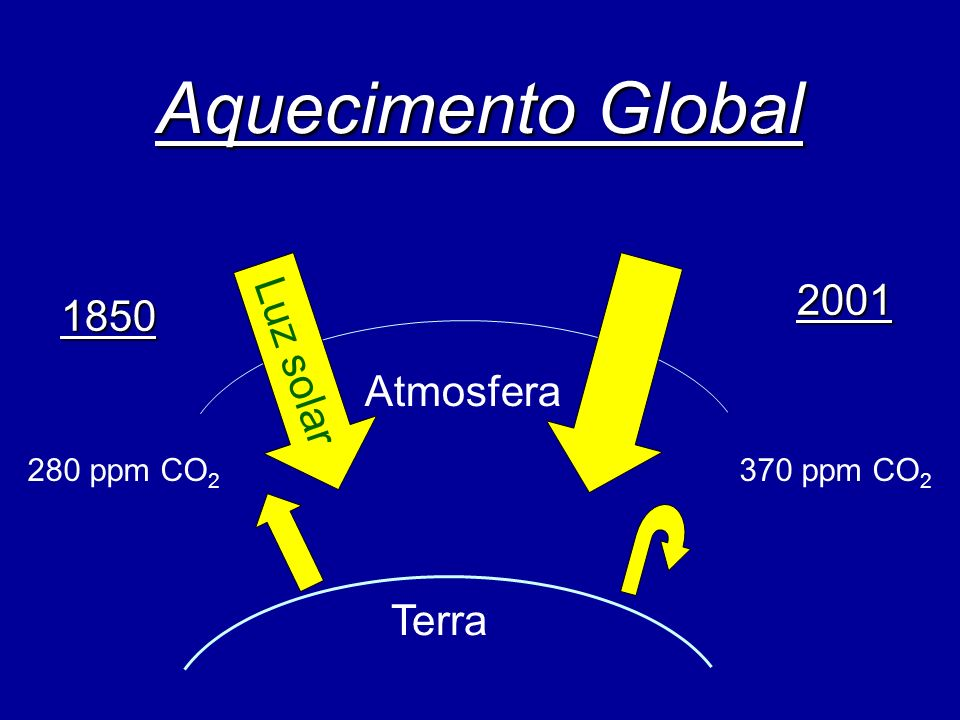Aquecimento Global Luz solar 2001 1850 Atmosfera Terra 280 ppm CO2