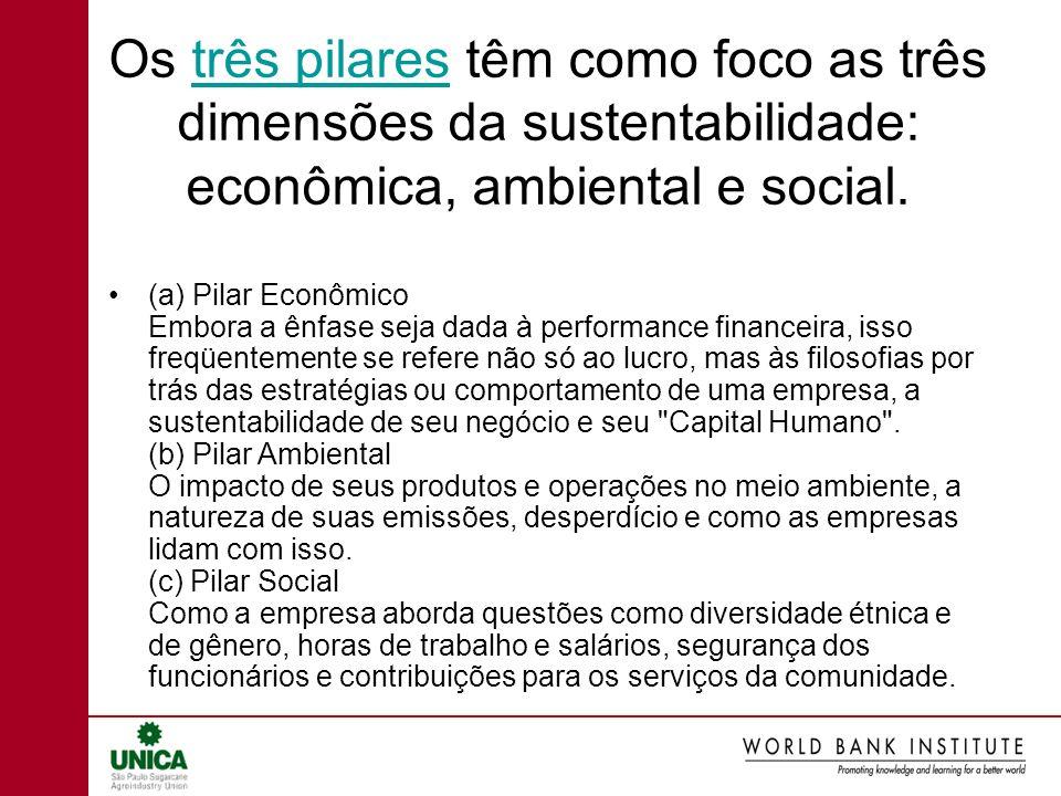 Os três pilares têm como foco as três dimensões da sustentabilidade: econômica, ambiental e social.
