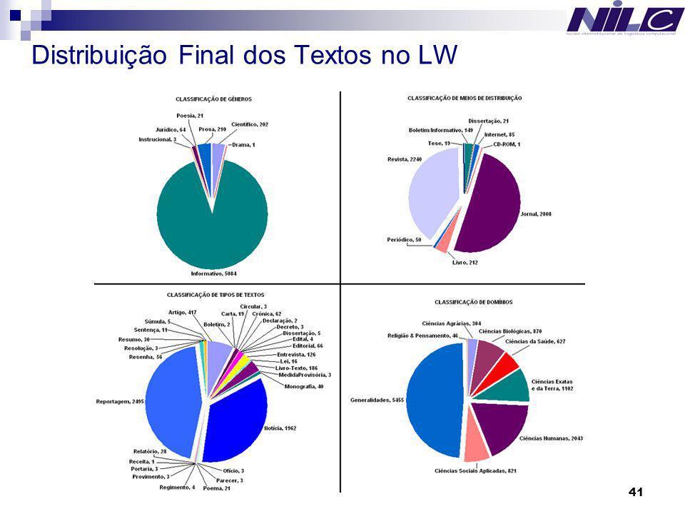 Distribuição Final dos Textos no LW