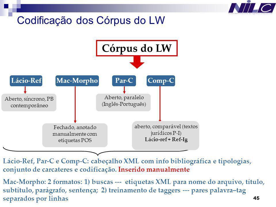 Codificação dos Córpus do LW