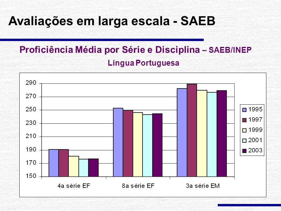 Avaliações em larga escala - SAEB