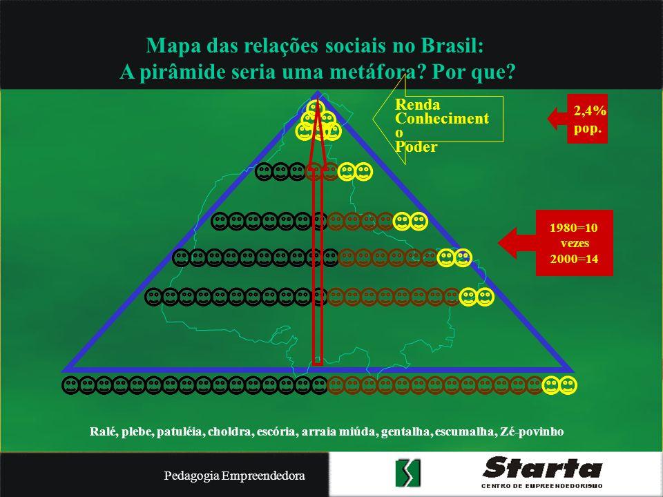Mapa das relações sociais no Brasil: