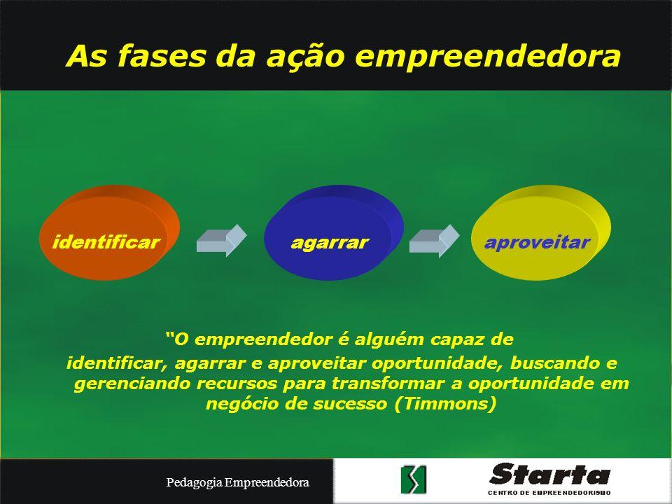 As fases da ação empreendedora O empreendedor é alguém capaz de