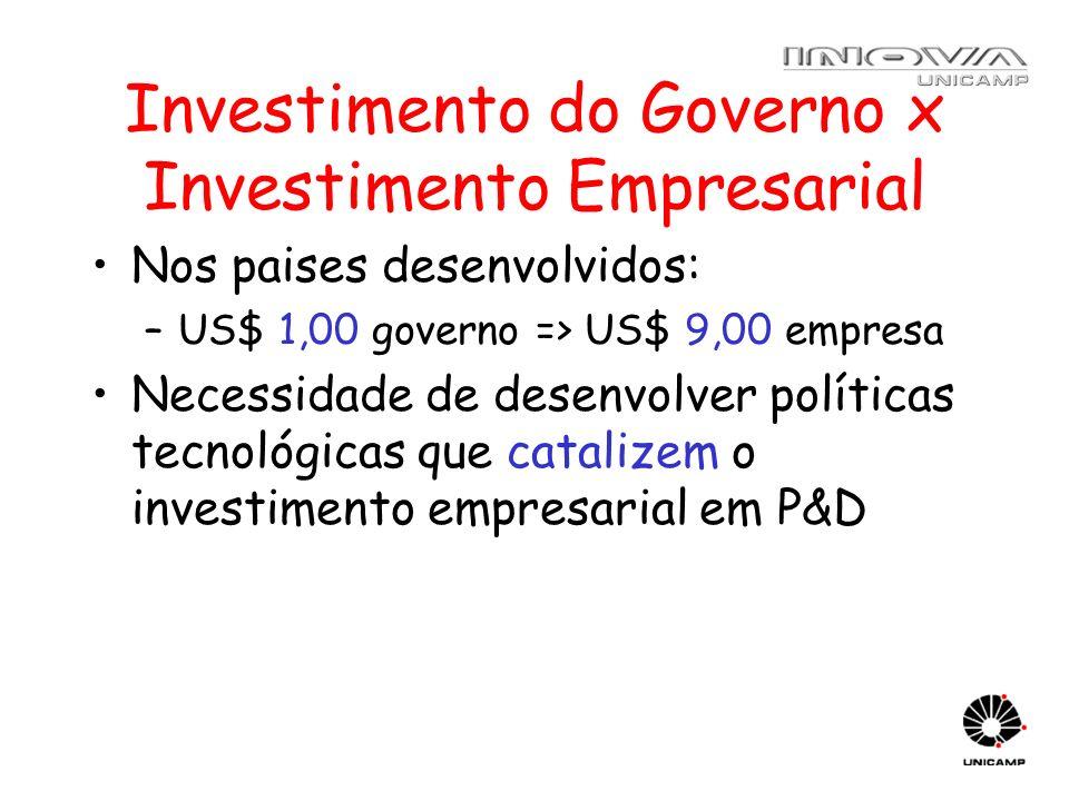 Investimento do Governo x Investimento Empresarial