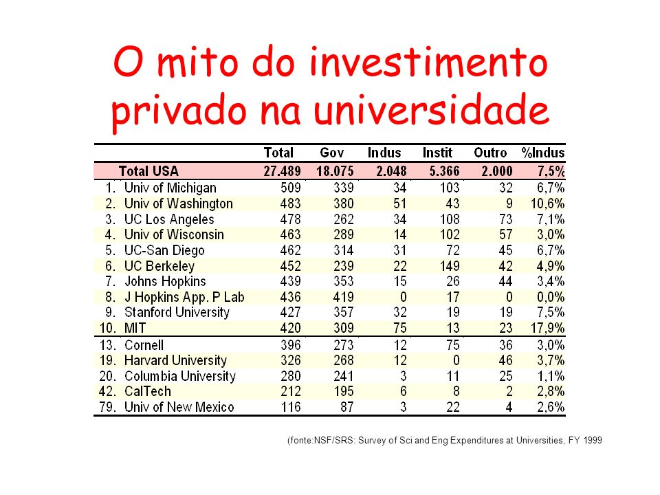 O mito do investimento privado na universidade