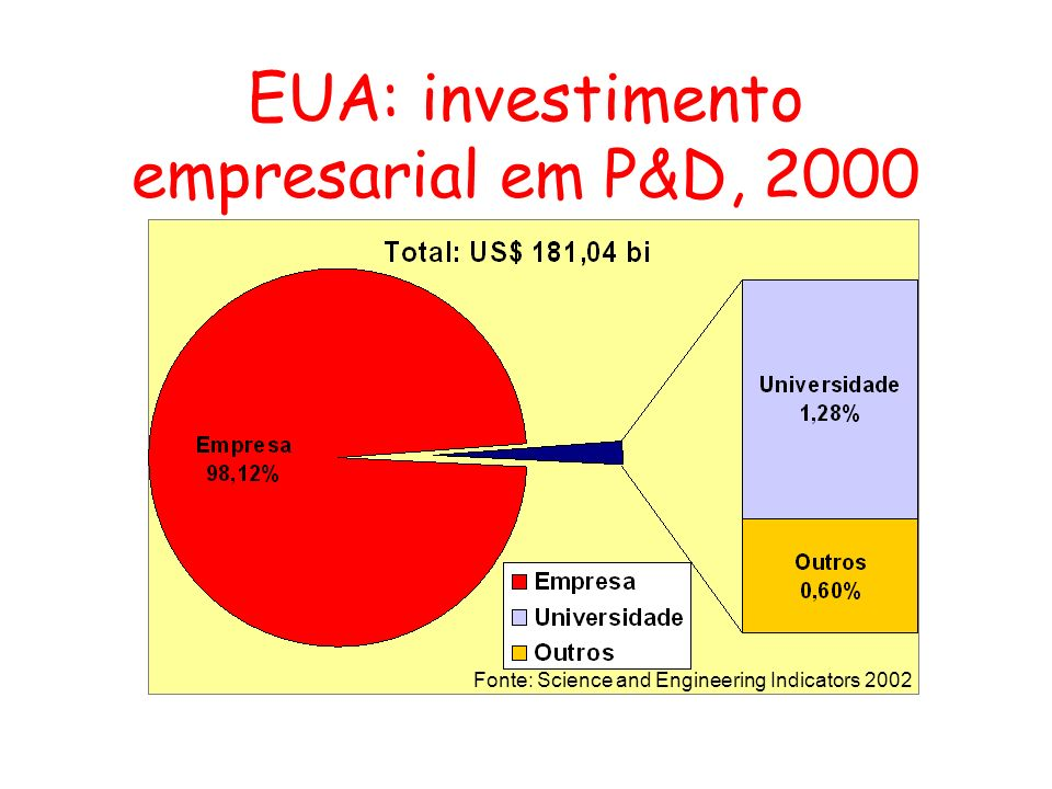 EUA: investimento empresarial em P&D, 2000
