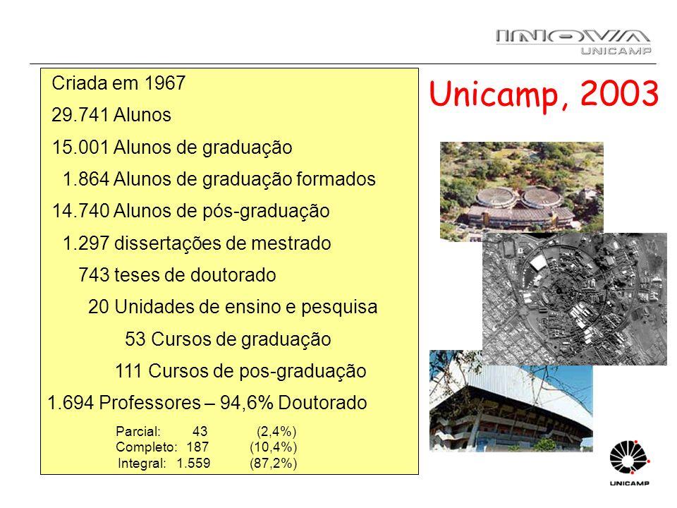 Unicamp, 2003 Criada em 1967 29.741 Alunos 15.001 Alunos de graduação
