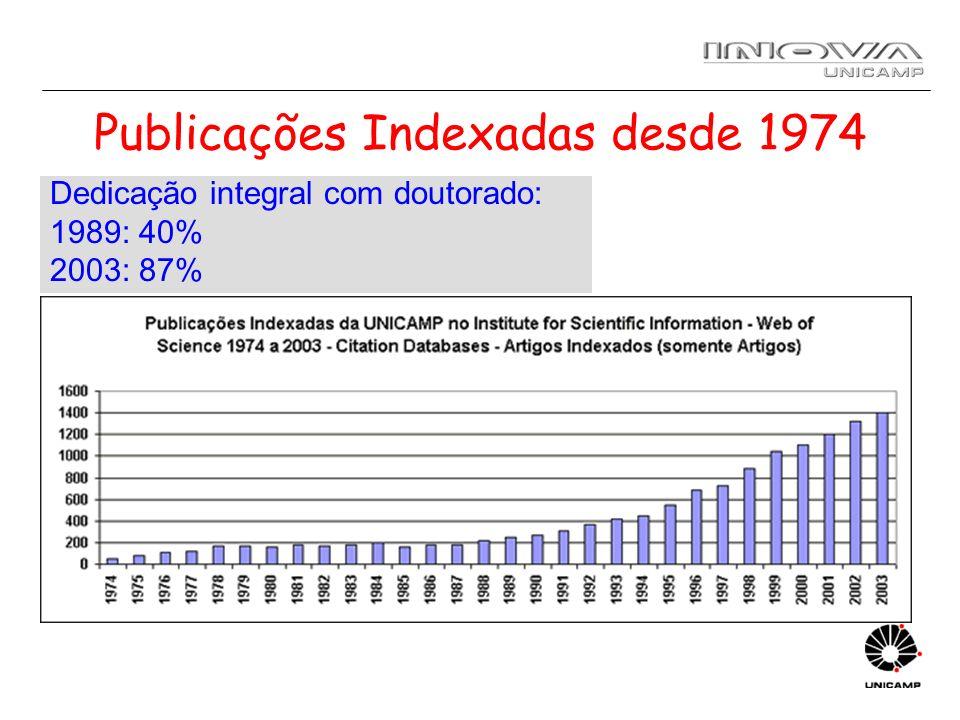 Publicações Indexadas desde 1974