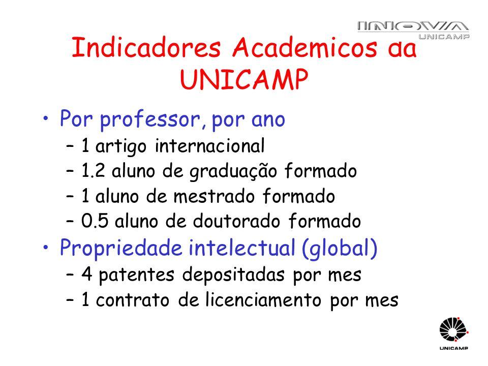 Indicadores Academicos da UNICAMP