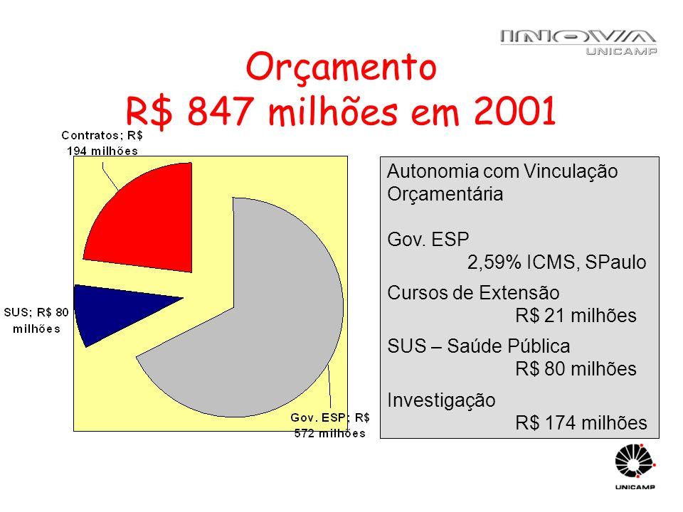 Orçamento R$ 847 milhões em 2001