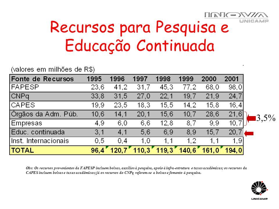 Recursos para Pesquisa e Educação Continuada