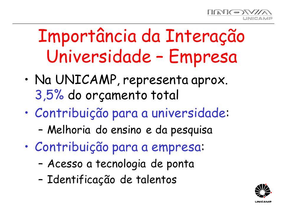 Importância da Interação Universidade – Empresa