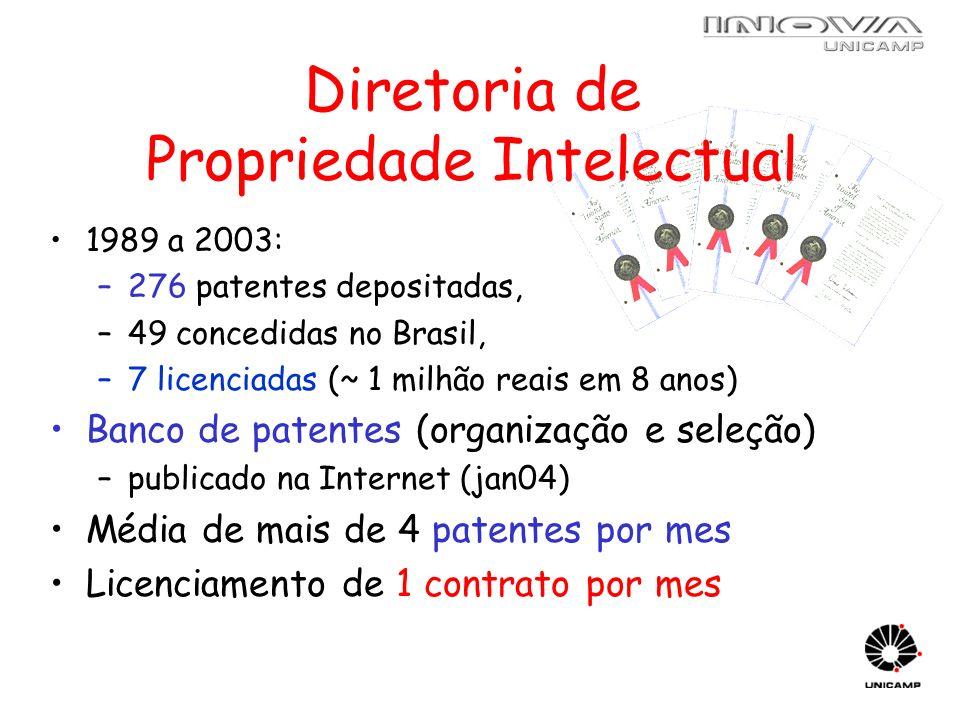 Diretoria de Propriedade Intelectual