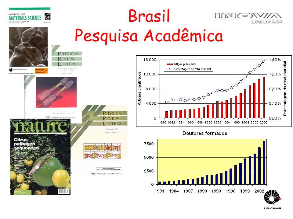 Brasil Pesquisa Acadêmica