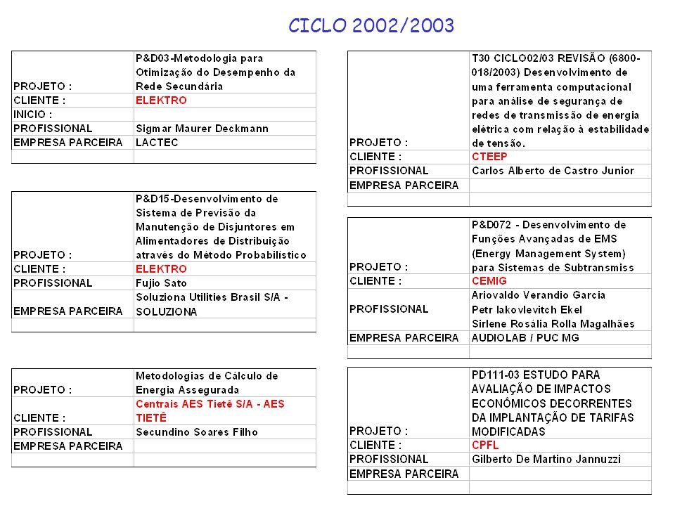 CICLO 2002/2003