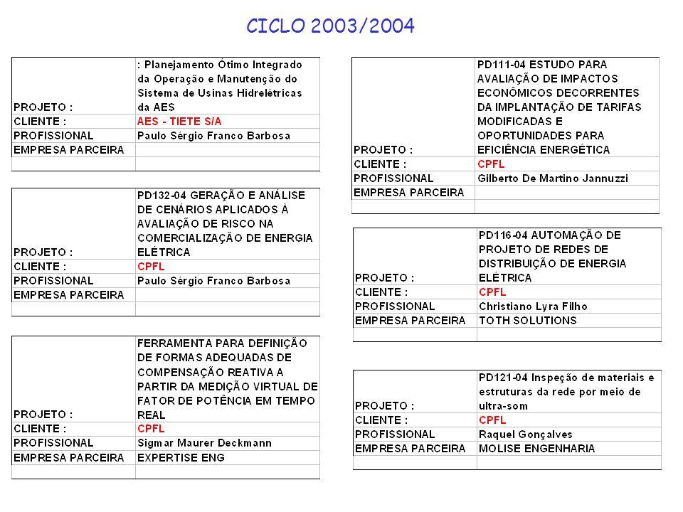 CICLO 2003/2004