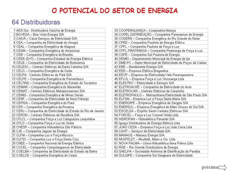 O POTENCIAL DO SETOR DE ENERGIA