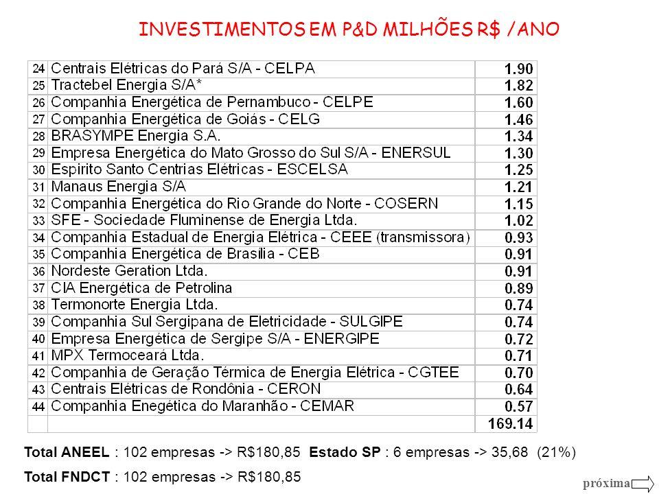 INVESTIMENTOS EM P&D MILHÕES R$ /ANO