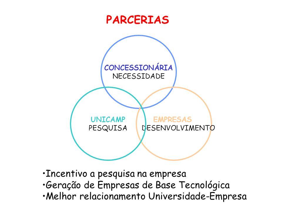 PARCERIAS Incentivo a pesquisa na empresa