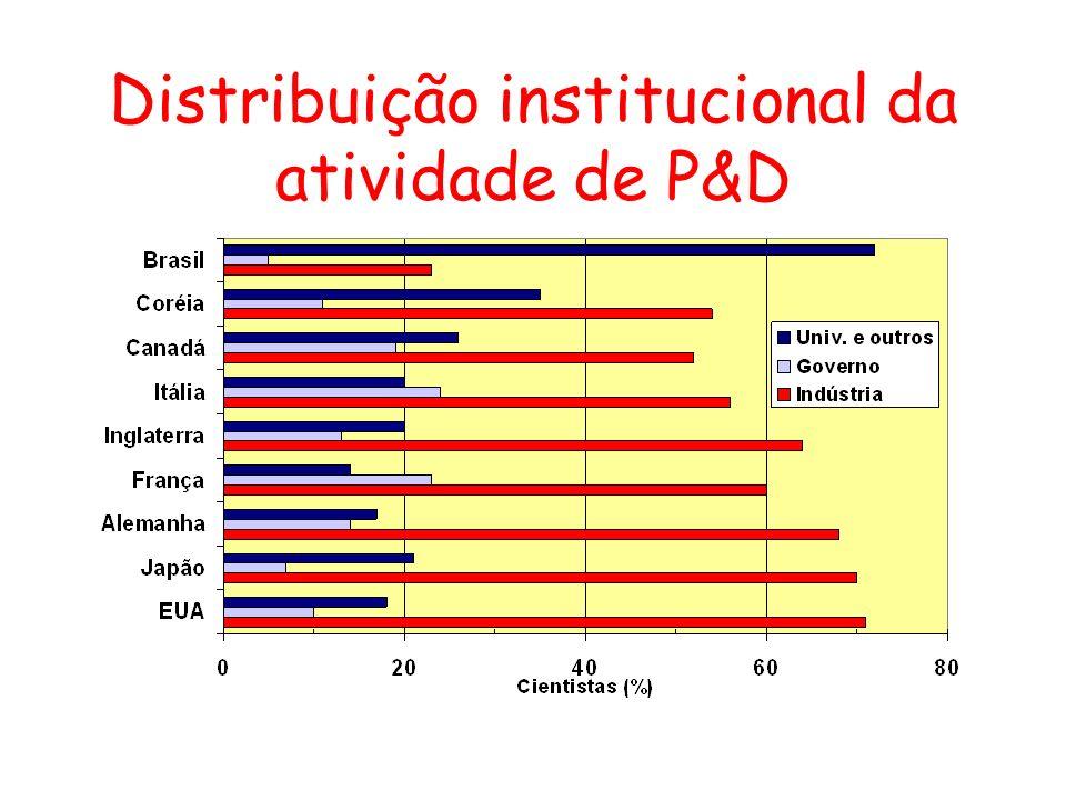 Distribuição institucional da atividade de P&D