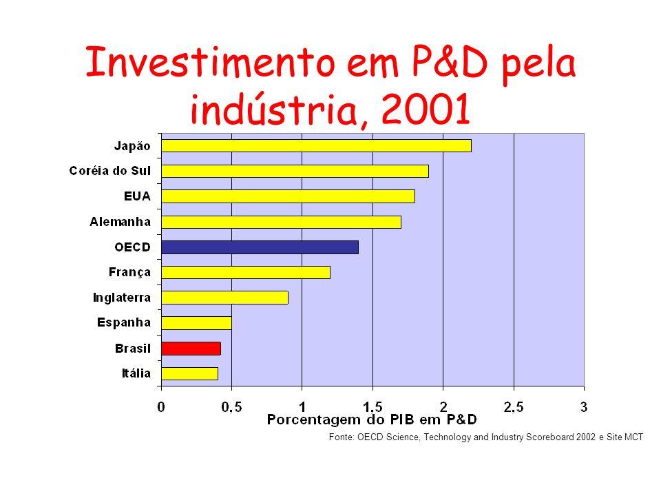 Investimento em P&D pela indústria, 2001