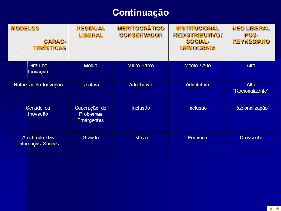 MERITOCRÁTICO CONSERVADOR INSTITUCIONAL REDISTRIBUTIVO /