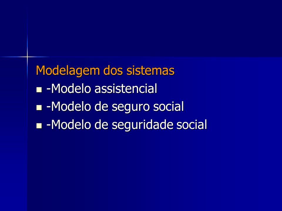 Modelagem dos sistemas