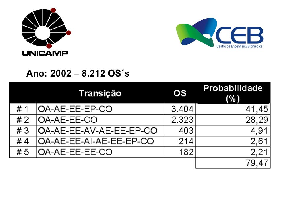 Ano: 2002 – 8.212 OS´s