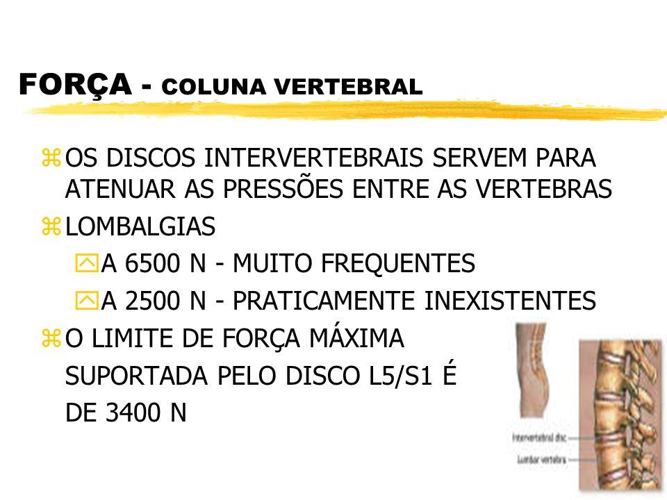 FORÇA - COLUNA VERTEBRAL