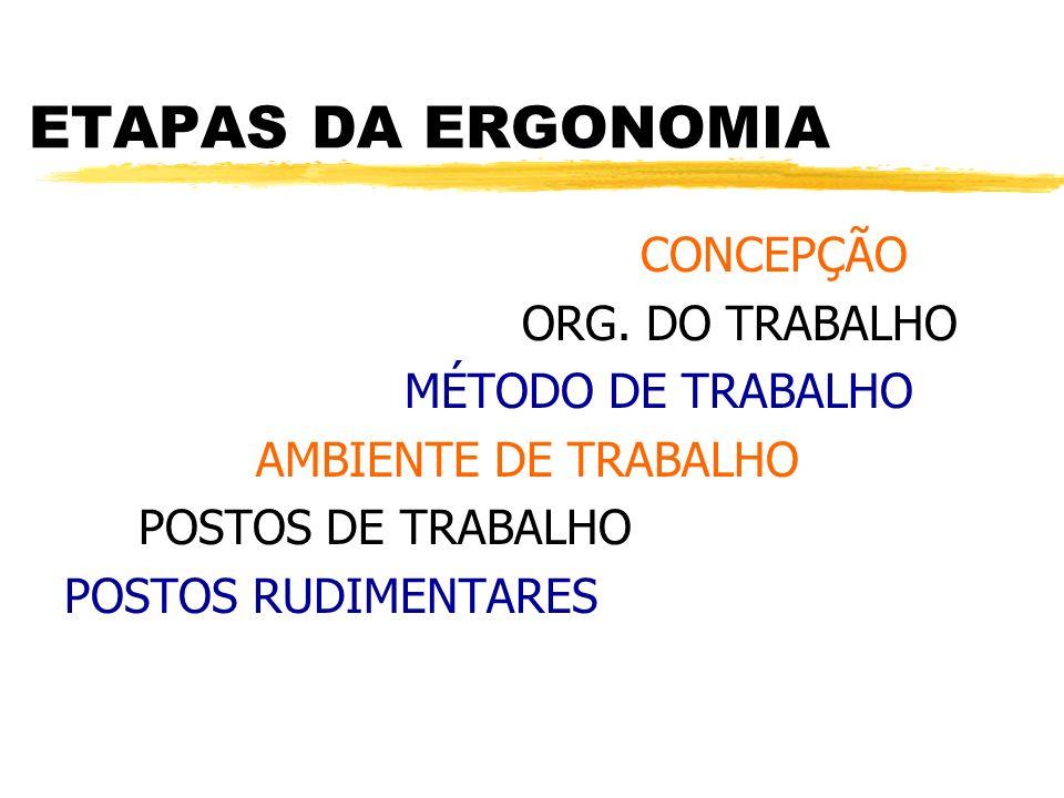 ETAPAS DA ERGONOMIA CONCEPÇÃO ORG. DO TRABALHO MÉTODO DE TRABALHO
