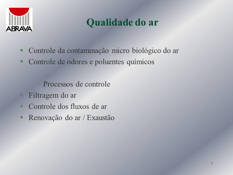 Qualidade do ar Controle da contaminação micro biológico do ar
