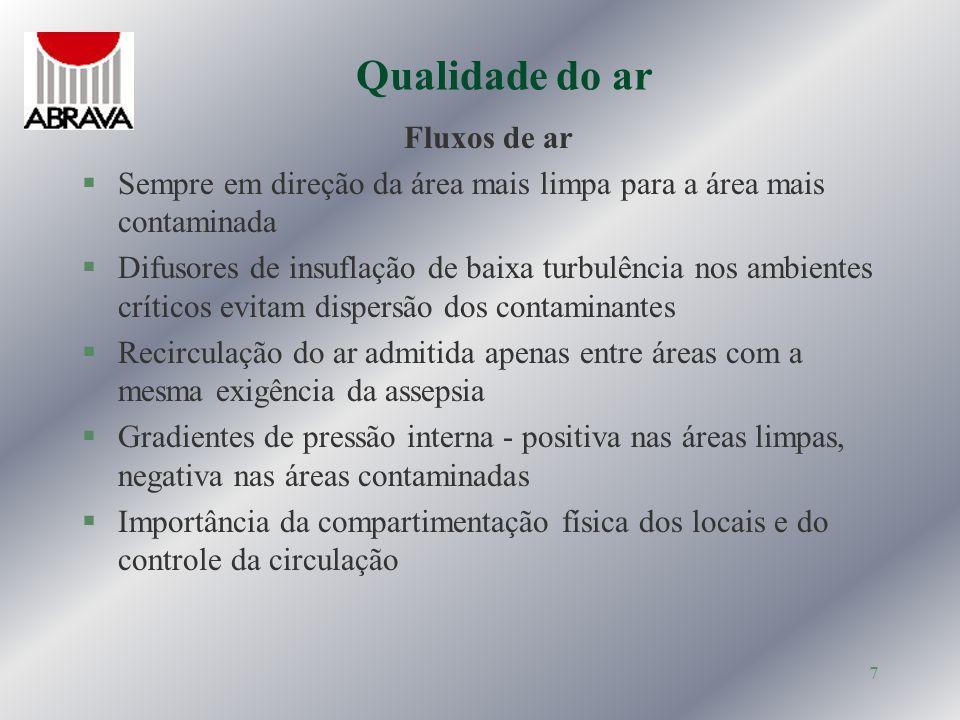 Qualidade do ar Fluxos de ar