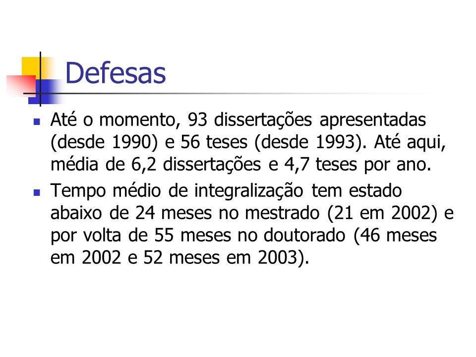 Defesas Até o momento, 93 dissertações apresentadas (desde 1990) e 56 teses (desde 1993). Até aqui, média de 6,2 dissertações e 4,7 teses por ano.