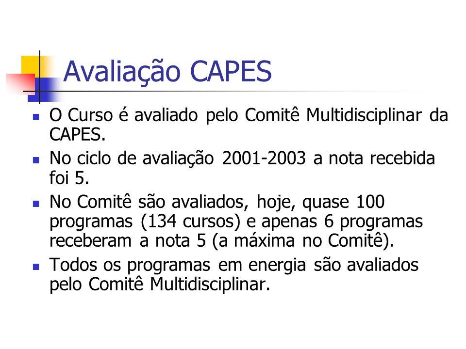 Avaliação CAPES O Curso é avaliado pelo Comitê Multidisciplinar da CAPES. No ciclo de avaliação 2001-2003 a nota recebida foi 5.