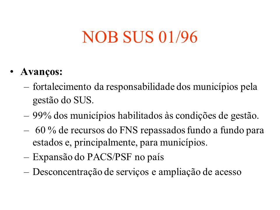 NOB SUS 01/96 Avanços: fortalecimento da responsabilidade dos municípios pela gestão do SUS. 99% dos municípios habilitados às condições de gestão.
