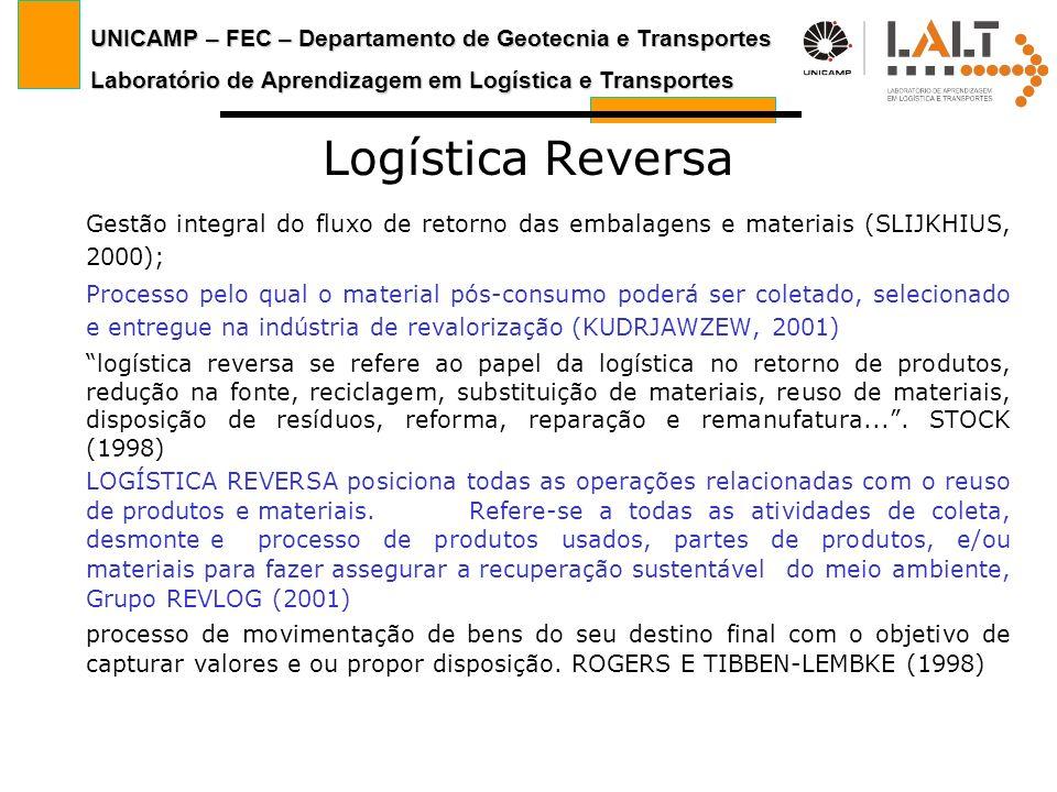 Logística Reversa Gestão integral do fluxo de retorno das embalagens e materiais (SLIJKHIUS, 2000);