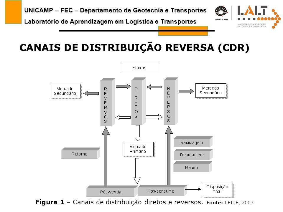 CANAIS DE DISTRIBUIÇÃO REVERSA (CDR)