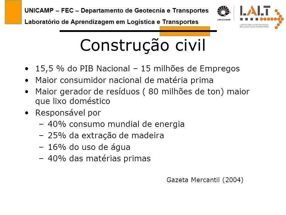 Construção civil 15,5 % do PIB Nacional – 15 milhões de Empregos