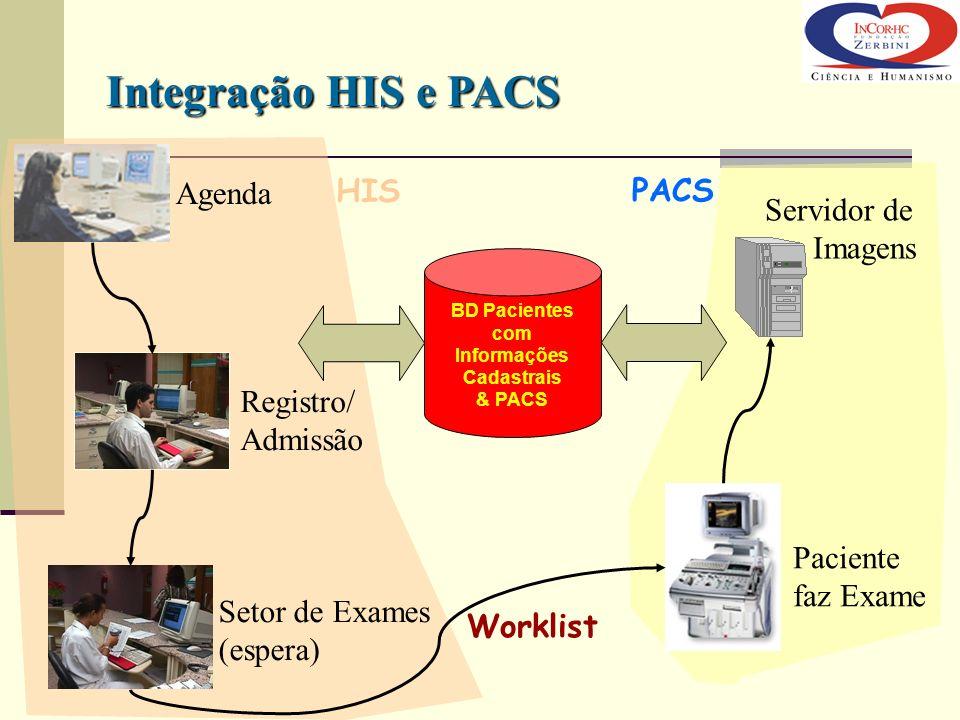 Integração HIS e PACS Agenda HIS PACS Servidor de Imagens Registro/