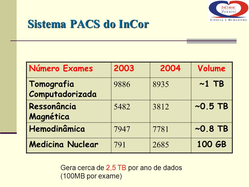Sistema PACS do InCor Número Exames 2003 2004 Volume