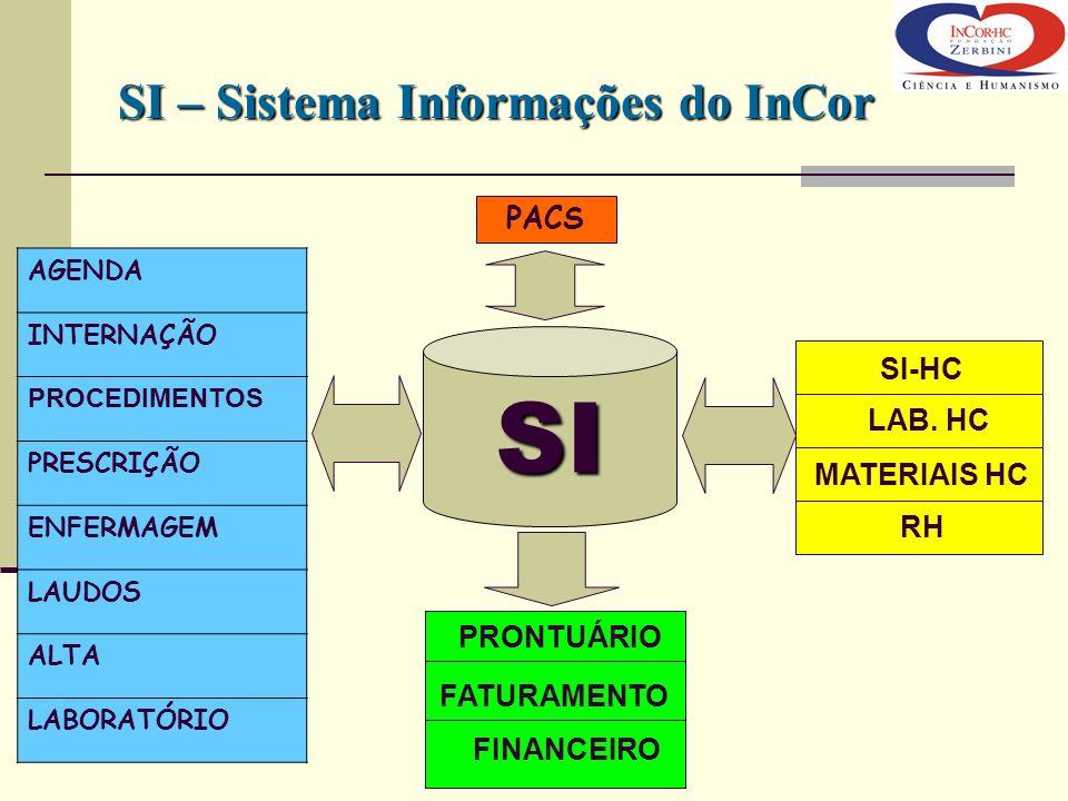 SI SI – Sistema Informações do InCor PACS SI-HC LAB. HC MATERIAIS HC