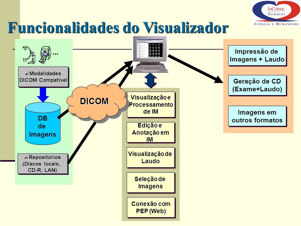 Funcionalidades do Visualizador