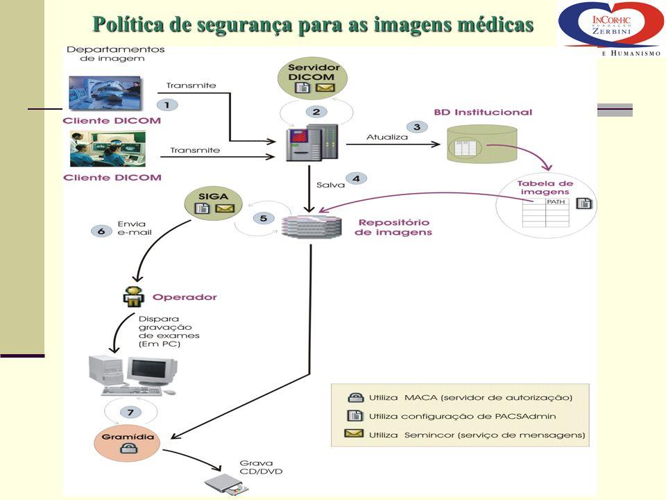 Política de segurança para as imagens médicas