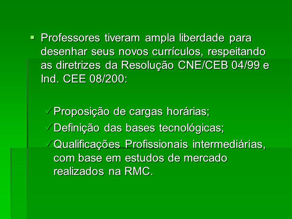 Professores tiveram ampla liberdade para desenhar seus novos currículos, respeitando as diretrizes da Resolução CNE/CEB 04/99 e Ind. CEE 08/200: