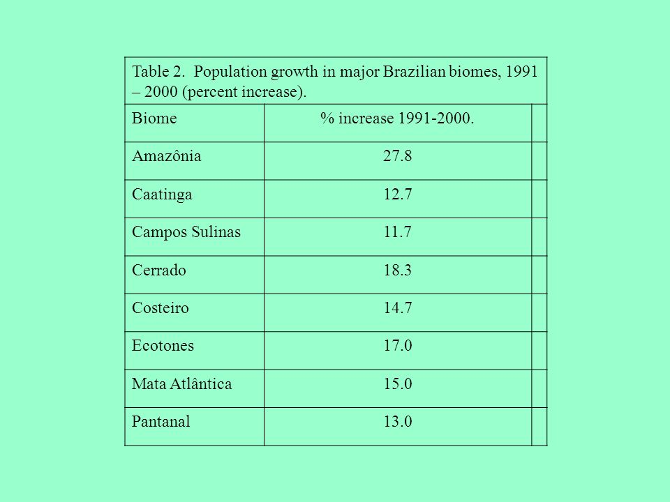 Table 2. Population growth in major Brazilian biomes, 1991 – 2000 (percent increase).