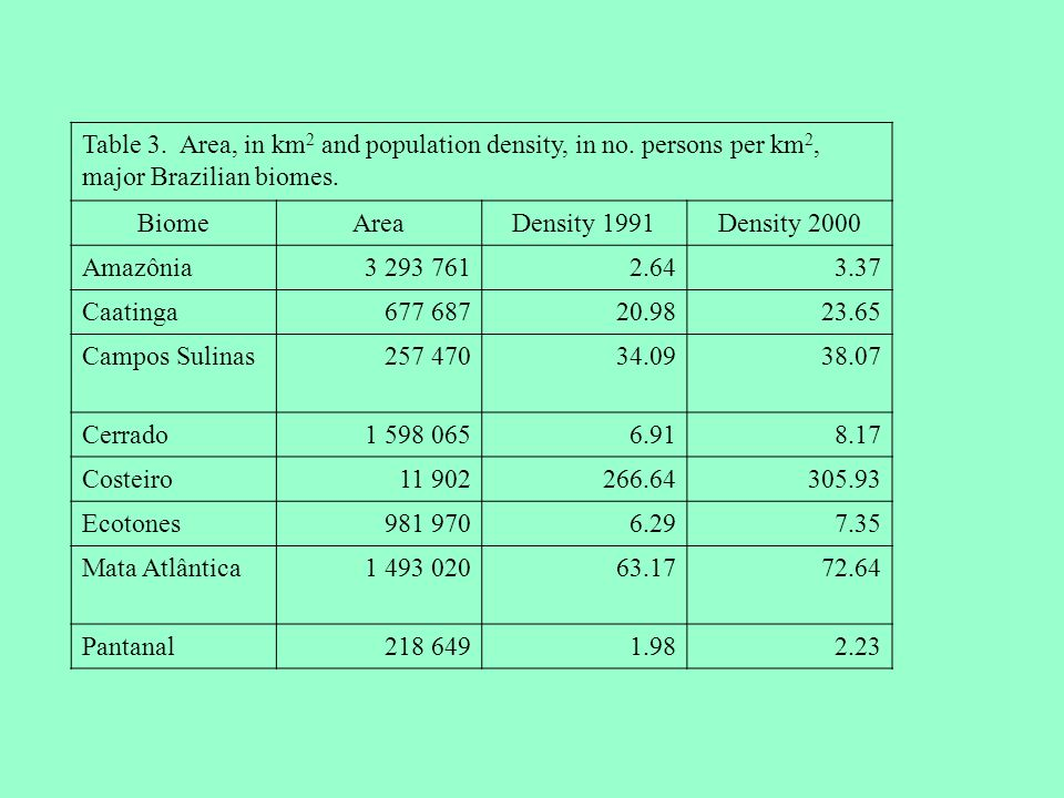 Table 3. Area, in km2 and population density, in no