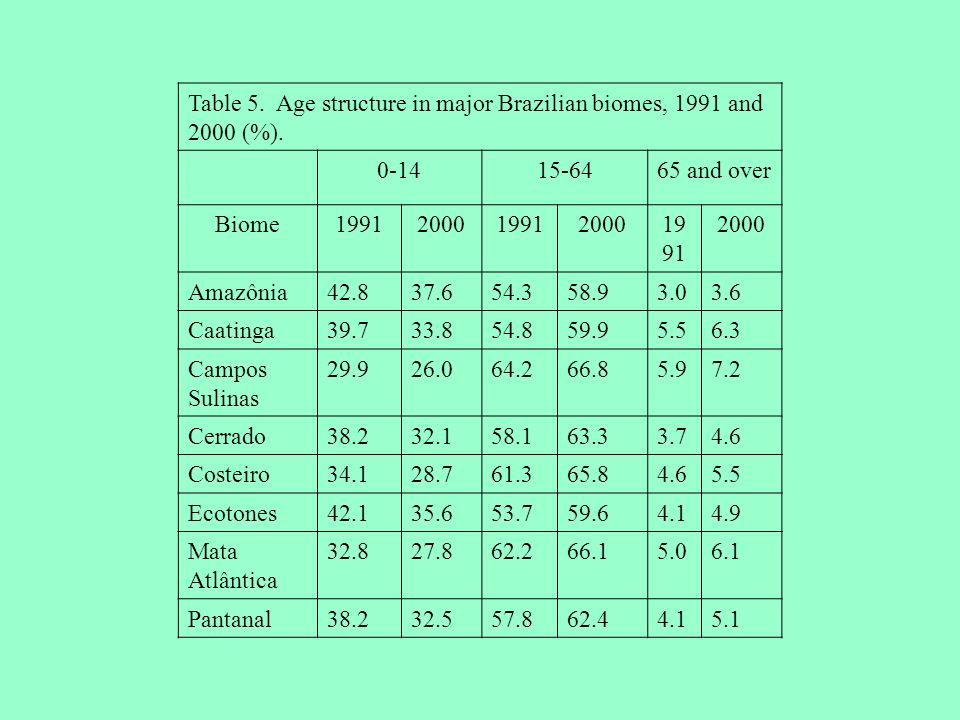 Table 5. Age structure in major Brazilian biomes, 1991 and 2000 (%).